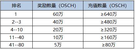 上回0撸600,数字币第二波空投来袭,实名送2888OSCH